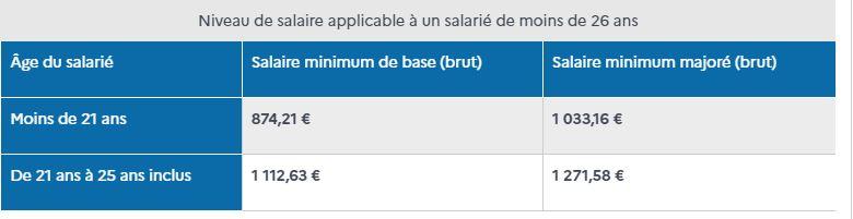 rémunération contra pro